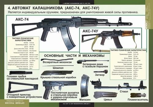Автомат Калашникова (АК-74)